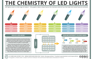 The Chemistry of LED lights and How LED lights work