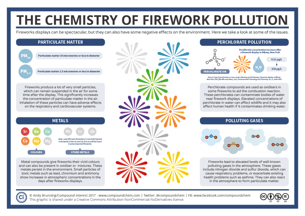 Fireworks – The Chemistry of their Environmental Effects