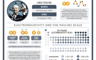 02-28 Linus Pauling's Birthday