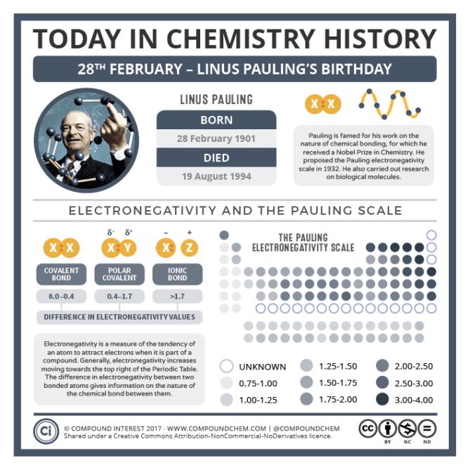 0228 Linus Pauling's Birthday
