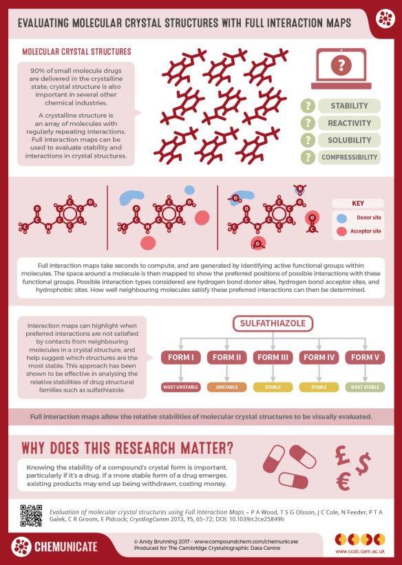 Finding More Stable Drugs Using Full Interaction Maps