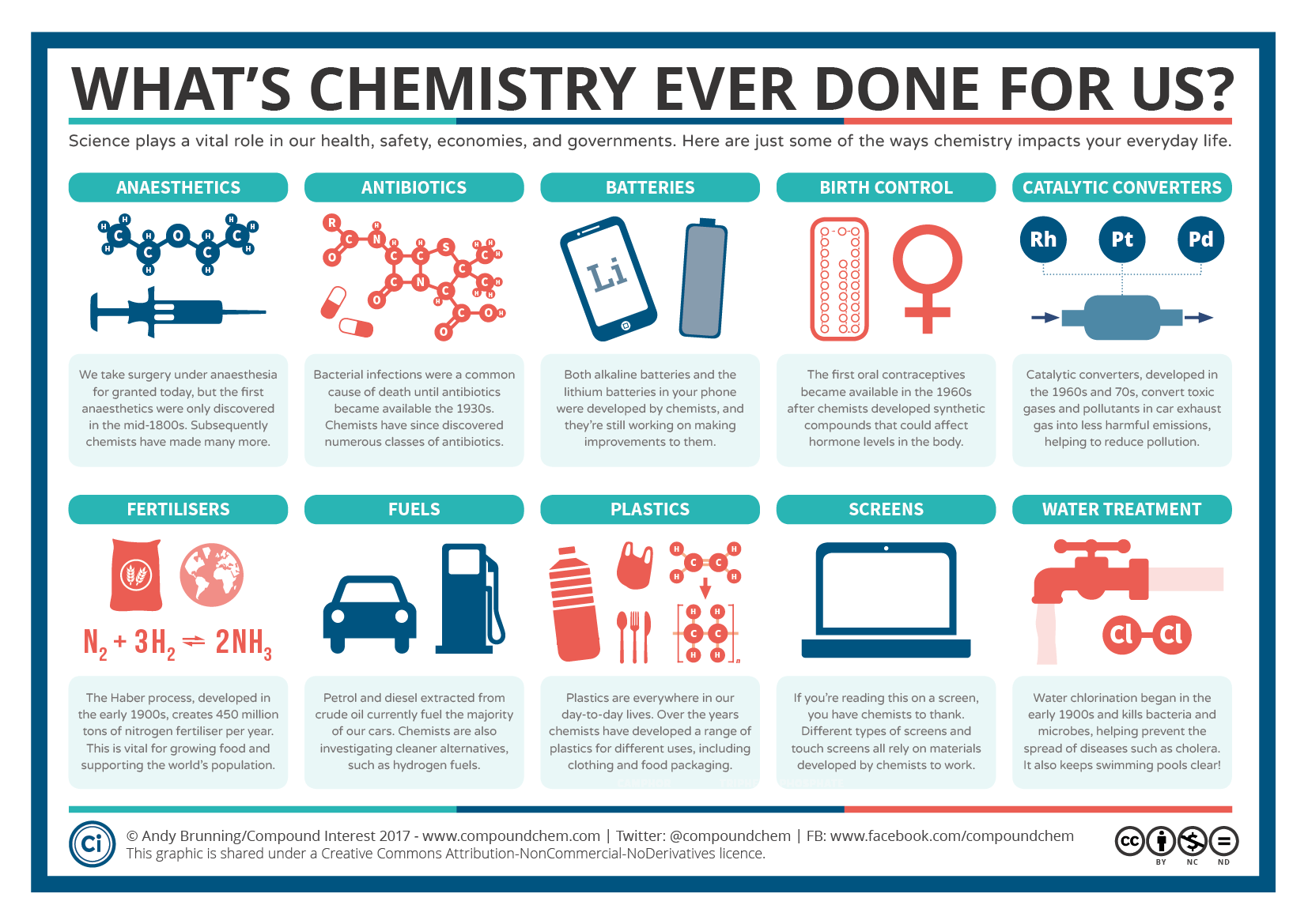 The March For Science Ten Things That Chemistry Has Done