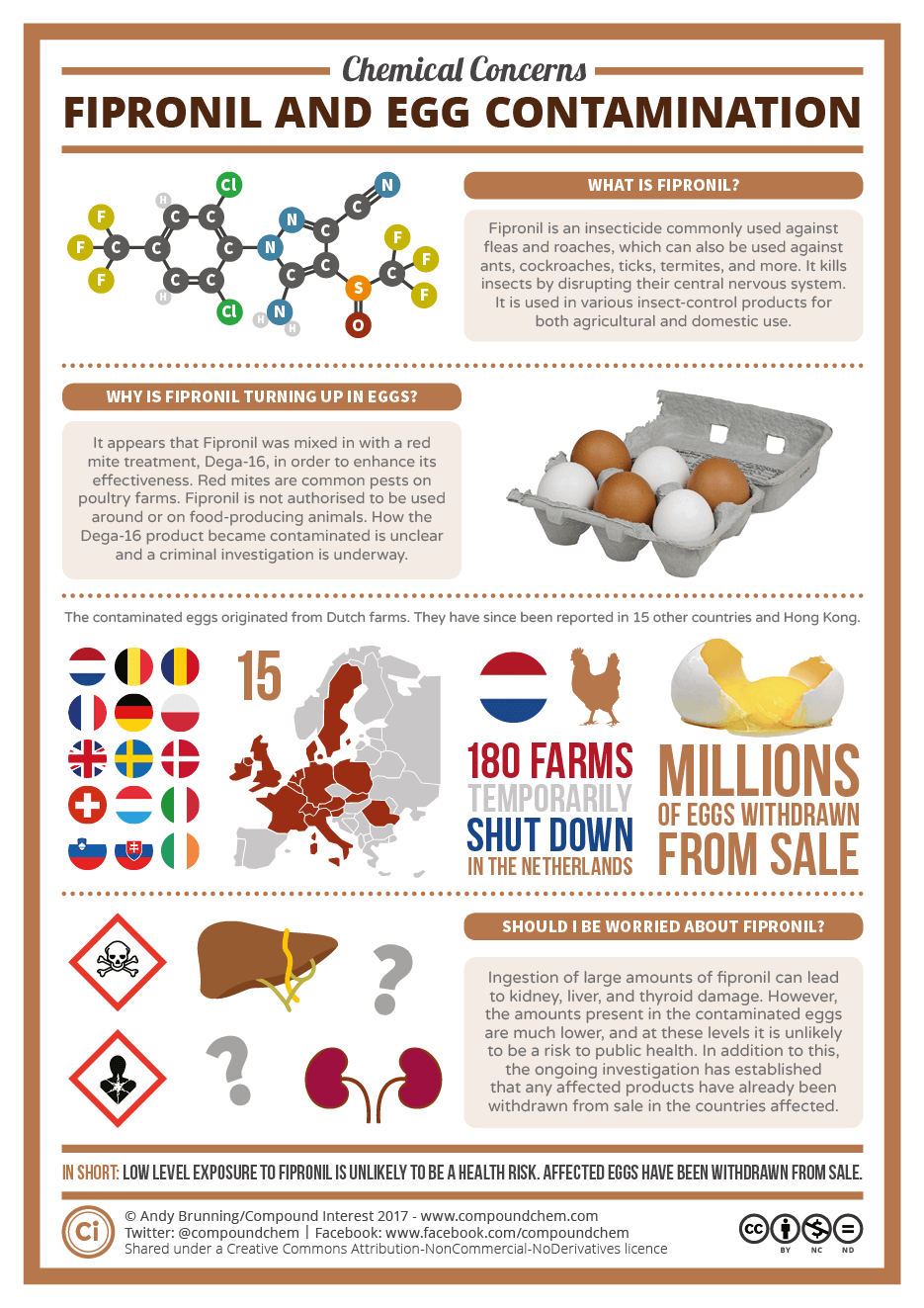 Chemical Concerns – Fipronil and the contaminated egg scandal 11-08
