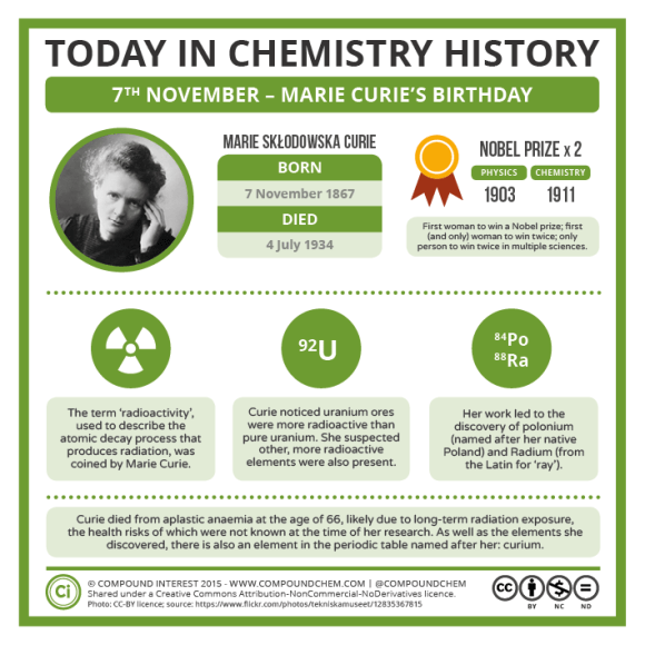 11-07 – Marie Curie's Birthday