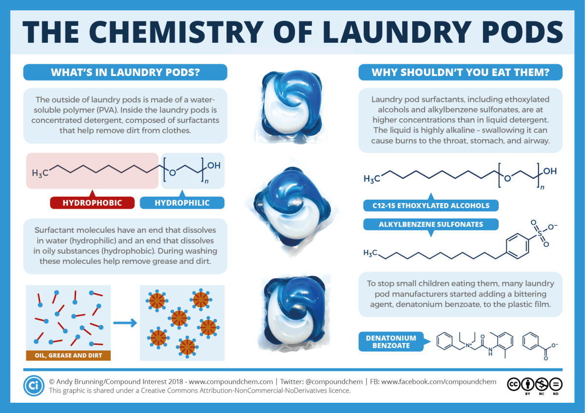 The Chemistry of Laundry Pods
