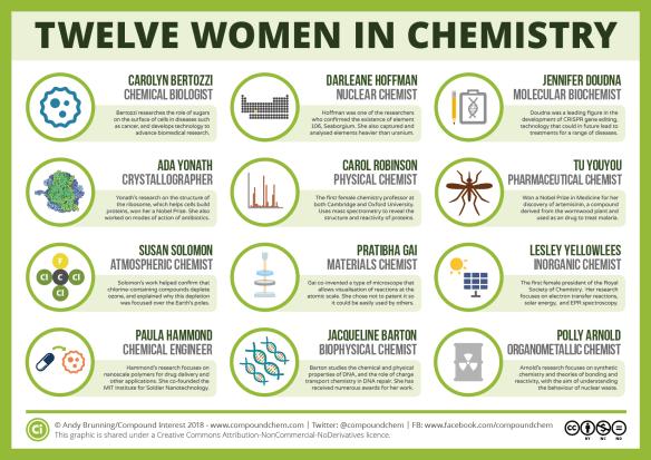 Twelve Women in Chemistry