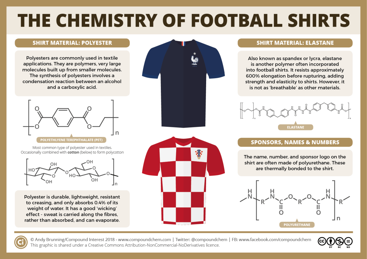 The chemistry of football shirts WC 2018