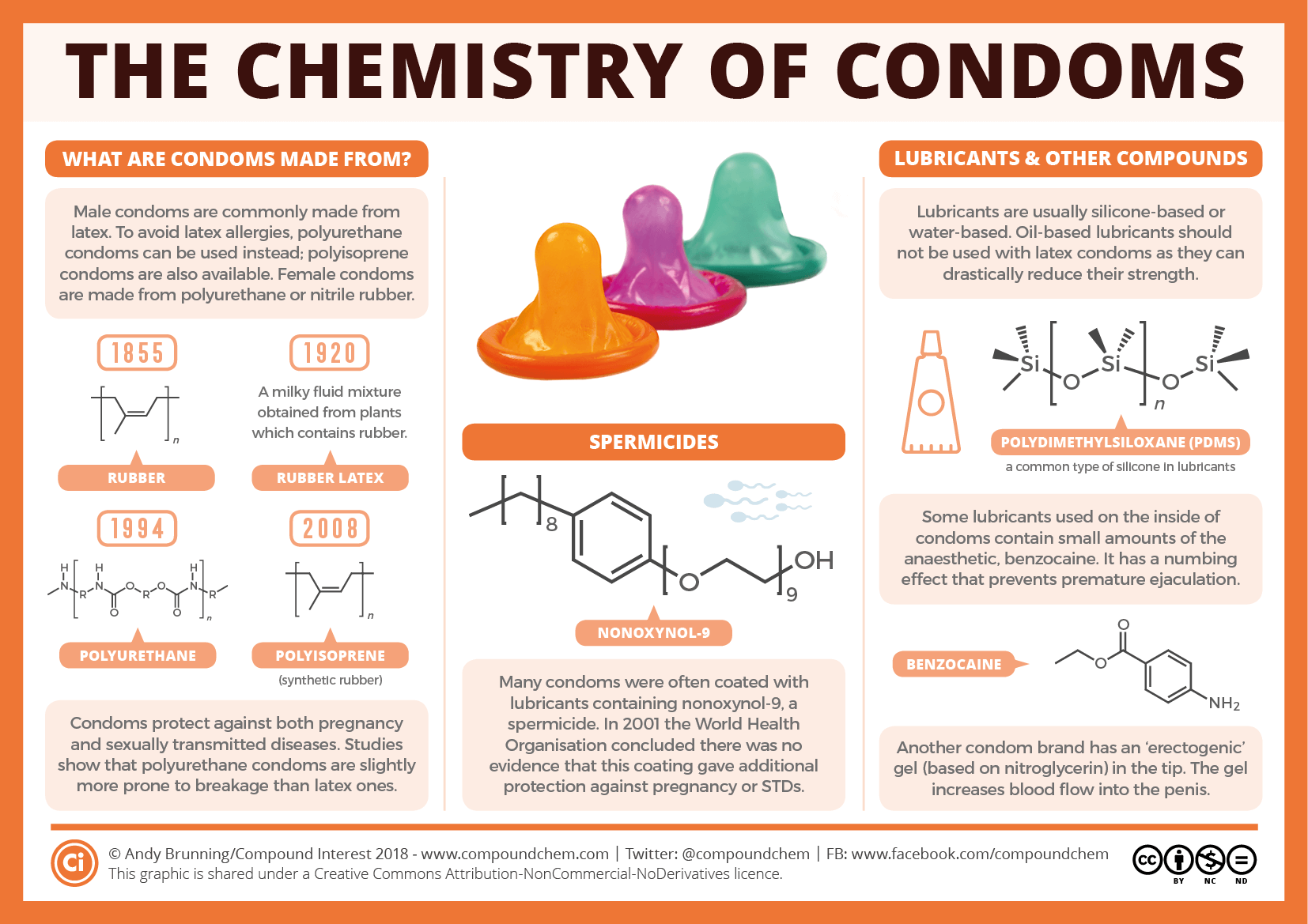 The chemistry of condom materials – from sheep guts to synthetic