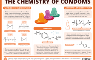 The chemistry of condoms