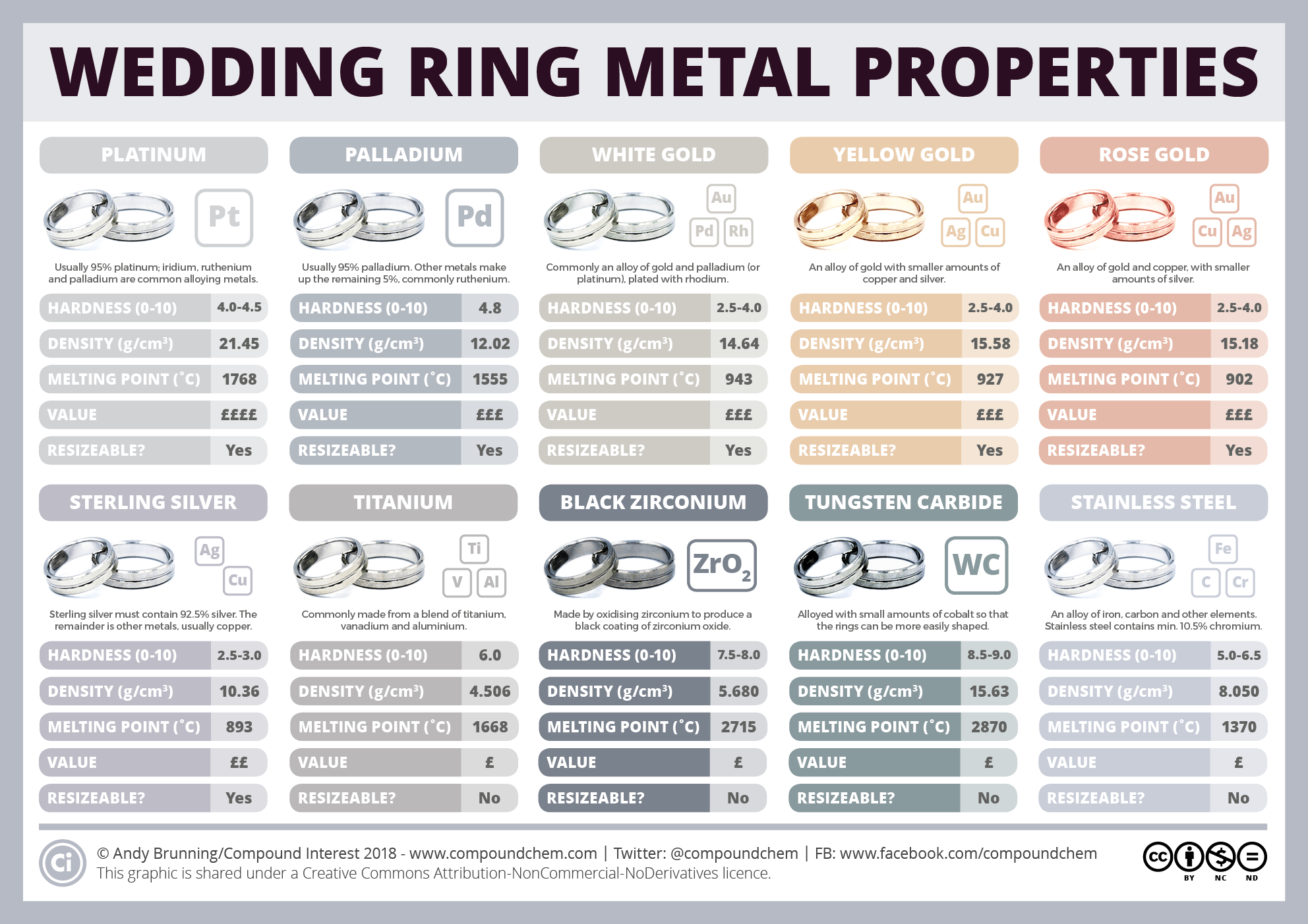 What metals are wedding rings made from? | Compound Interest