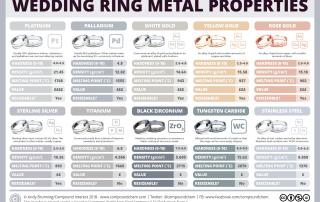 Wedding ring metals