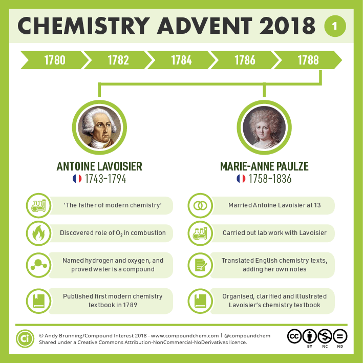 1 – 1780-1790: Lavoisier and the birth of modern chemistry