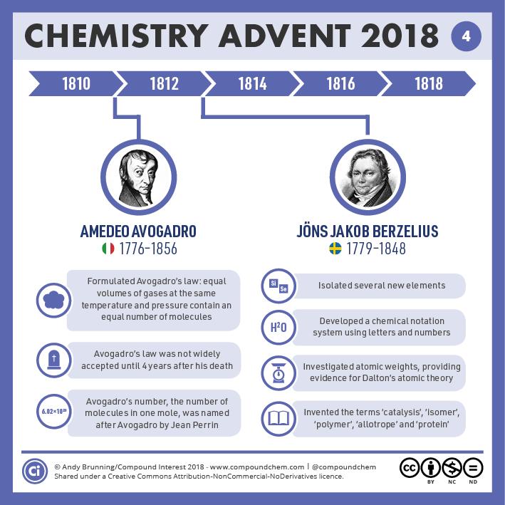 4 – 1810-1820 – Avogadro & Berzelius