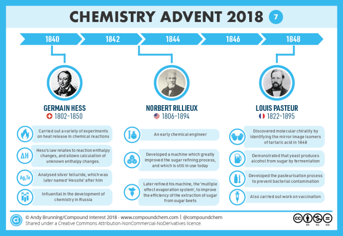 7 – 1840-1850 – Hess, Rillieux & Pasteur v2