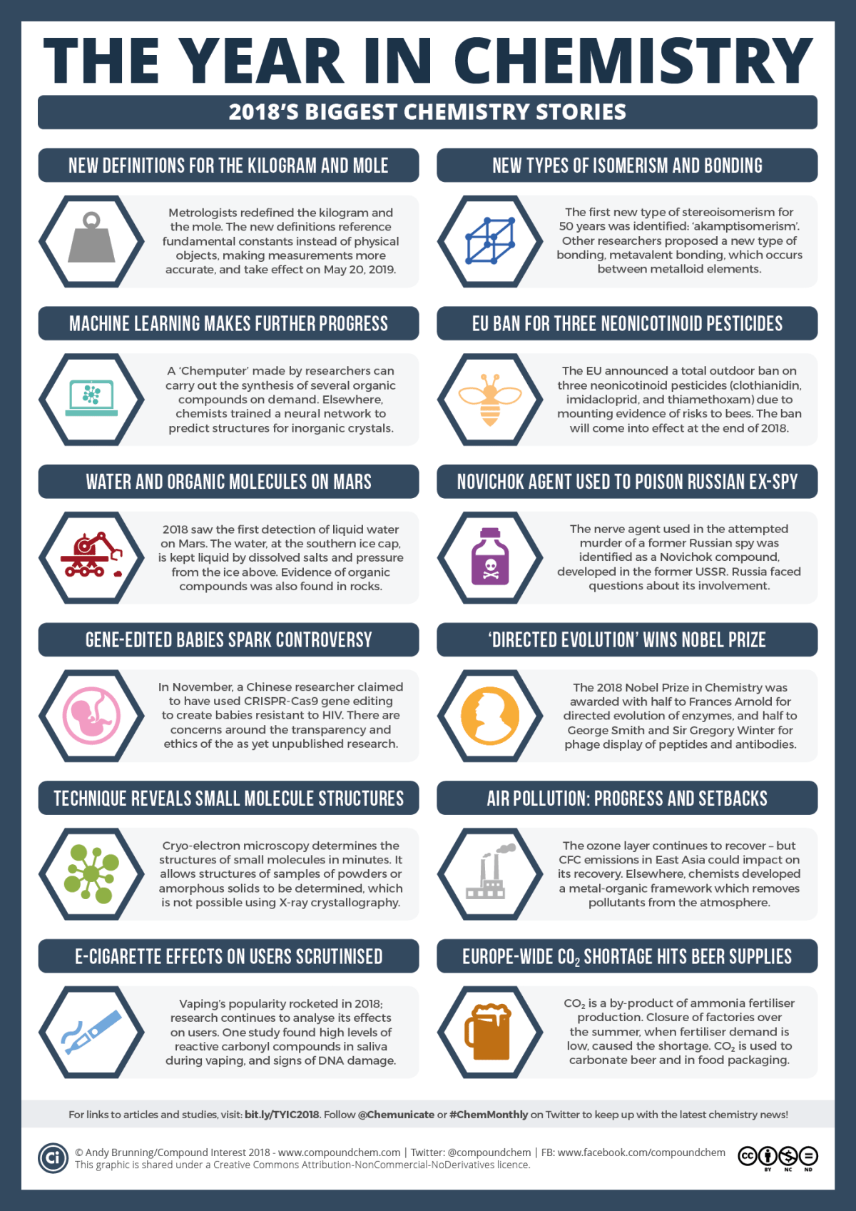 The Year in Chemistry – 2018