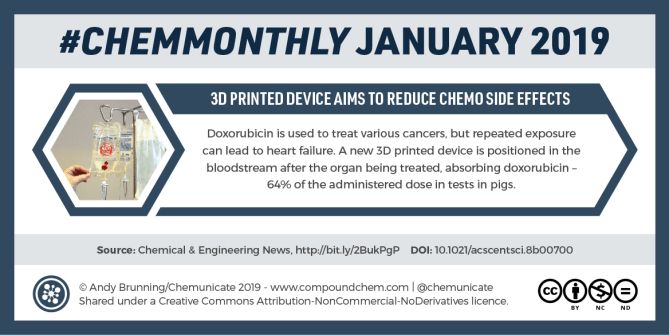 ChemMonthly January 2019: Mimicking fugu flavour, graphene water