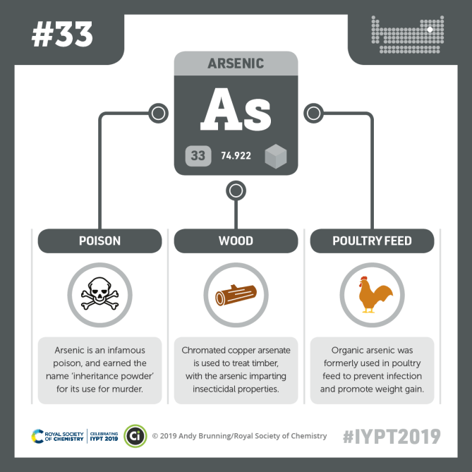 IYPT 2019 Elements 033: Arsenic: Poison and poultry feed | Compound