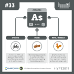 IYPT 2019 Elements 033: Arsenic: Poison and poultry feed
