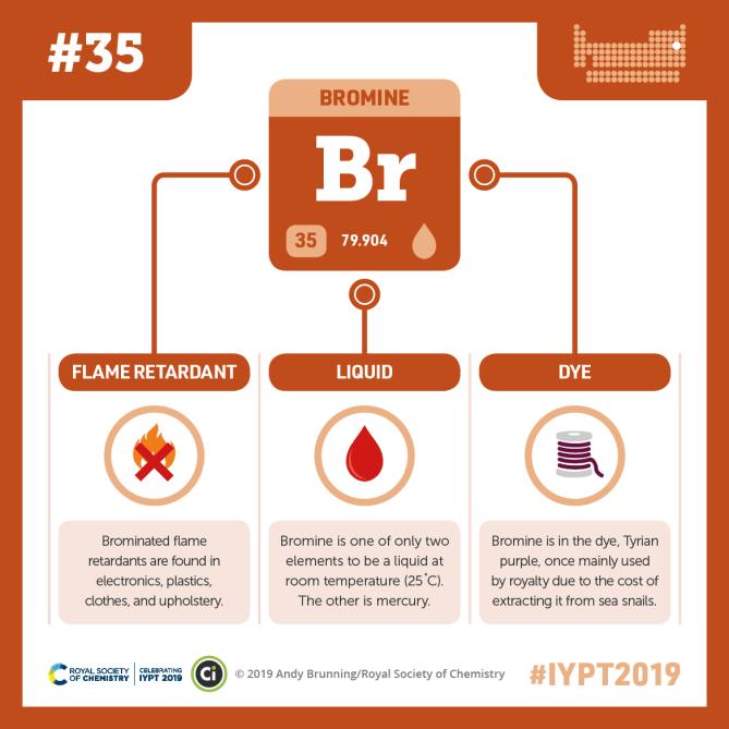 Iypt 2019 Elements 035 Bromine Flame Retardants And Purple