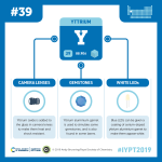 IYPT 2019 Elements 039: Yttrium: Camera lenses and white LEDs