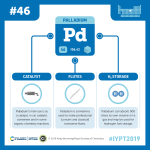 IYPT 2019 Elements 046: Palladium: Catalysis and hydrogen storage