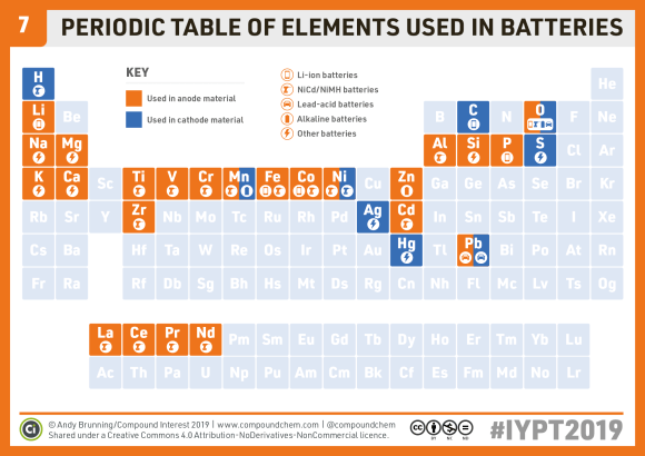 Chemistryadvent Iypt2019 Day 7 A Periodic Table Of