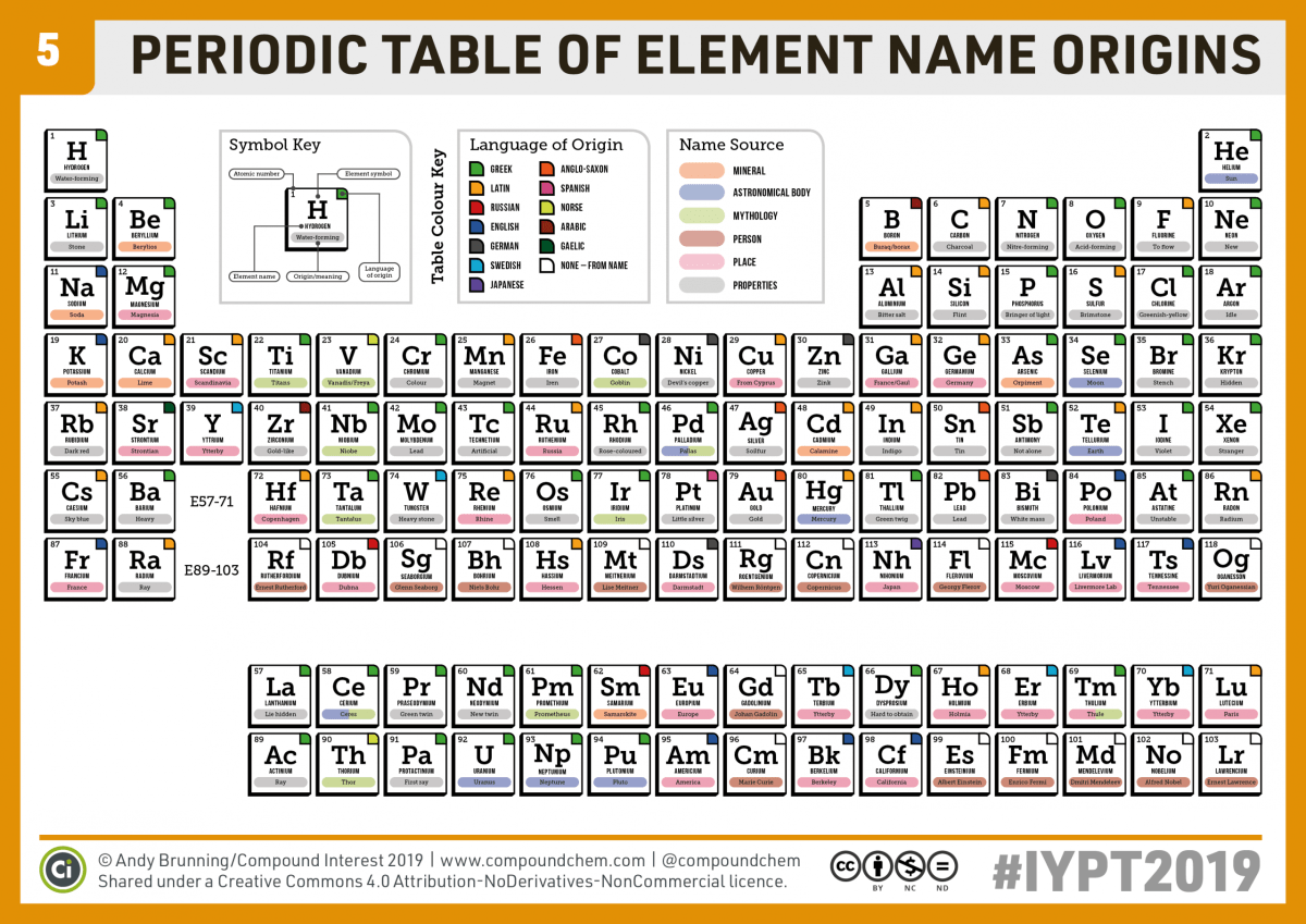 Chemistryadvent Iypt2019 Day 5 A Periodic Table Of Element