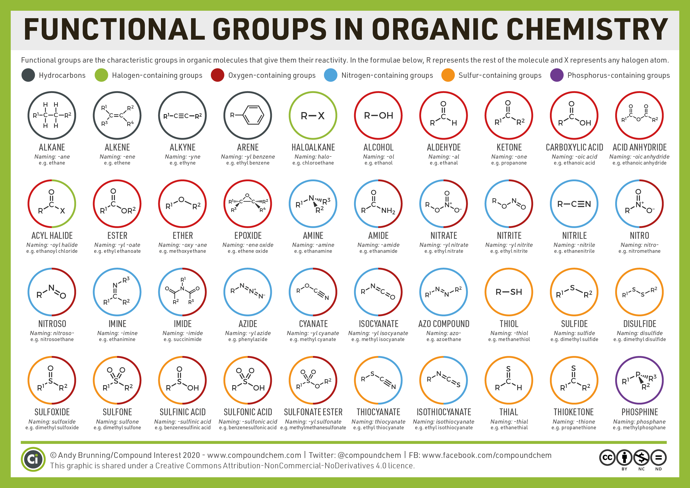Organic Functional Groups Chart Expanded Edition