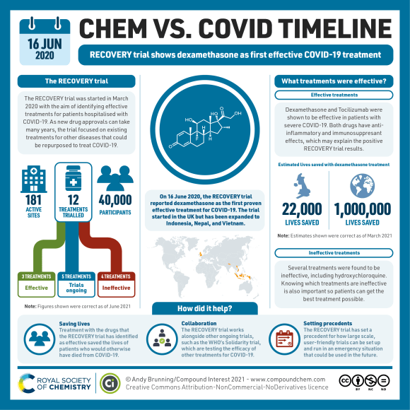 """An infographic titled """"Chem vs COVI timeline: 16th June 2020, RECOVERY trial shows dexamethasone as first effective COVID-19 treatment"""". The structure of dexamethasone is shown at the centre. The left-hand side of the graphic explains how the RECOVERY trial aimed to identify existing treatments that work against COVID-19. 12 treatments were trialled at 181 sites with over 40,000 participants. As of June 2021, 3 treatments have been shown to be effective, and 4 treatments have been shown to be ineffective. The right-hand side of the infographic explains that dexamethasone has antiinflammatory and immunosuppressant effects which may explain the positive results. It's estimated that dexamethasone has saved 22,000 lives in the UK and 1,000,000 lives worldwide. The RECOVERY trial has also shown which treatments are ineffective, including hydroxychloroquine, and set a precedent for how large-scale trials can be carried out during an emergency situation."""