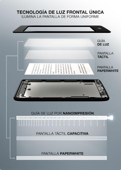 Cómo funciona la luz del Kindle Paperwhite