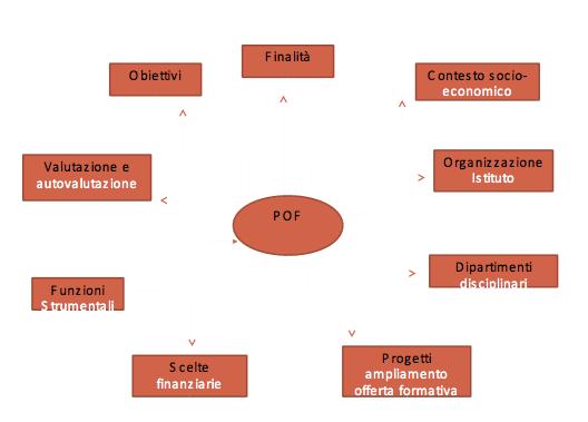 pof201213_struttura