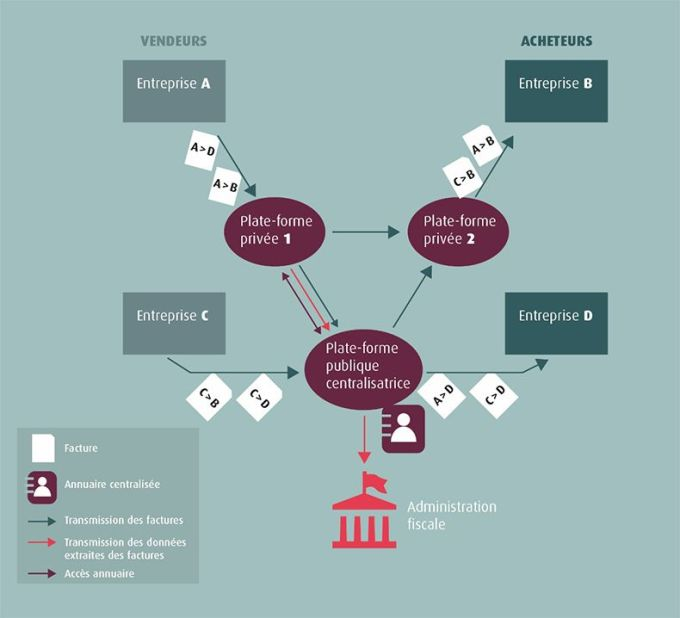 Schéma « en Y » : circuit des factures B2B