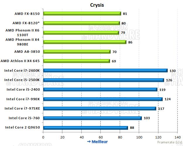 performances sous Crysis
