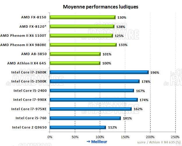 moyenne des performances ludiques