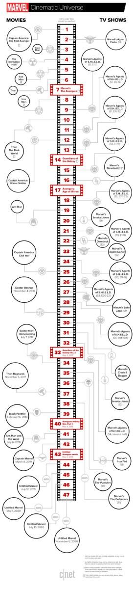 Infografía de la cronología del Marvel MCU y MTU
