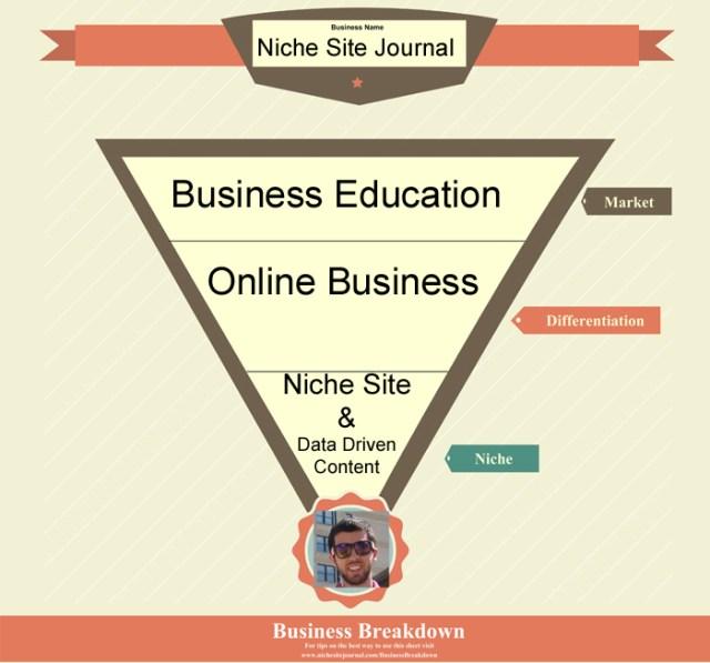 Niche Site Journal Example