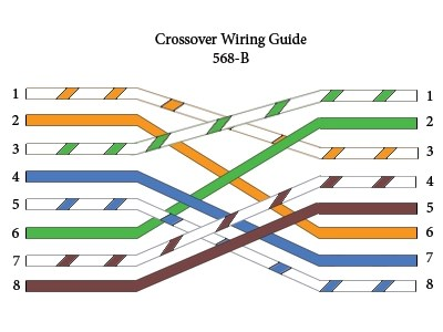 wiring diagram for cat5 cable wiring diagram cat5e cable wiring schemes b electronics
