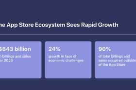 對抗疫情挑戰2020年還成長24%!Apple Store生態系統銷售額達6430億美元