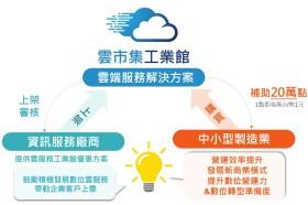 雲市集工業館助製造業邁出數位轉型的第一步!20萬補助成為推進力