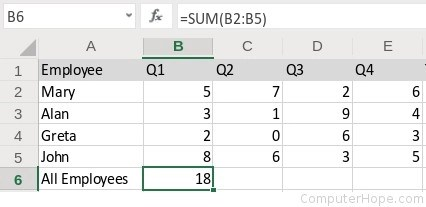 Press Enter to complete the formula and display the sum in B6. The closing parentheses is automatically added to the formula by Excel.