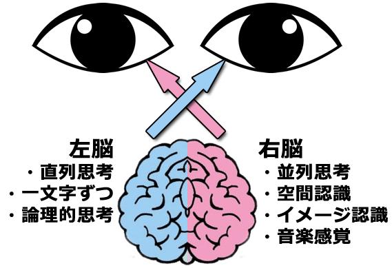イメージは左、文字は右