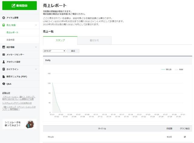 LINE管理画面 売上レポート