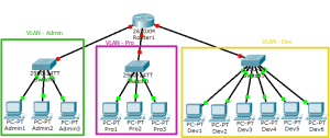 VLAN Basic Concepts Explained with Examples