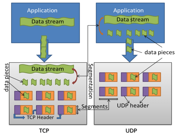 Segmentation Explained with TCP and UDP Header