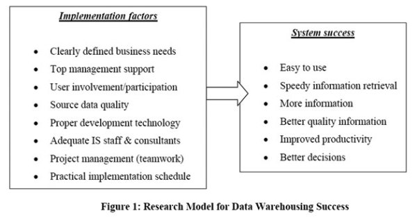 Key Success Factors for Data Warehouse Implimentation ...