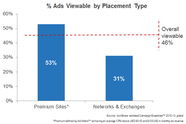 Display Ad Viewability by Placement Type