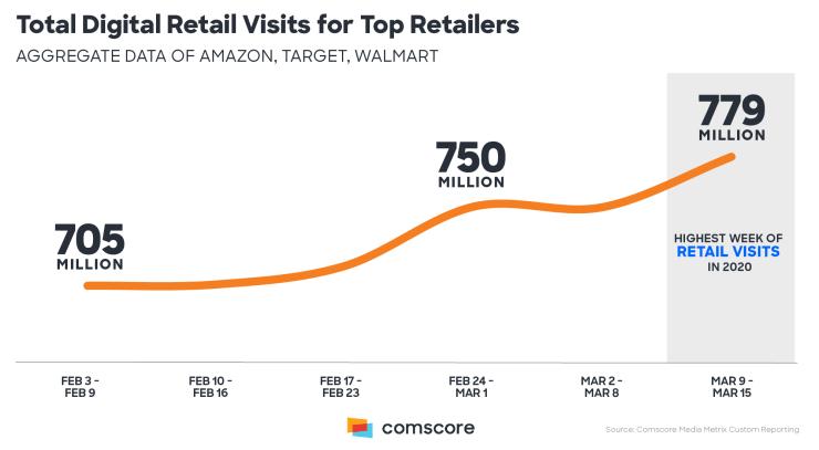 Coronavirus - Digital Audience Retail