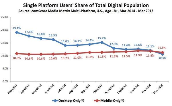 Single Platform Users' Share of Total Digital Population