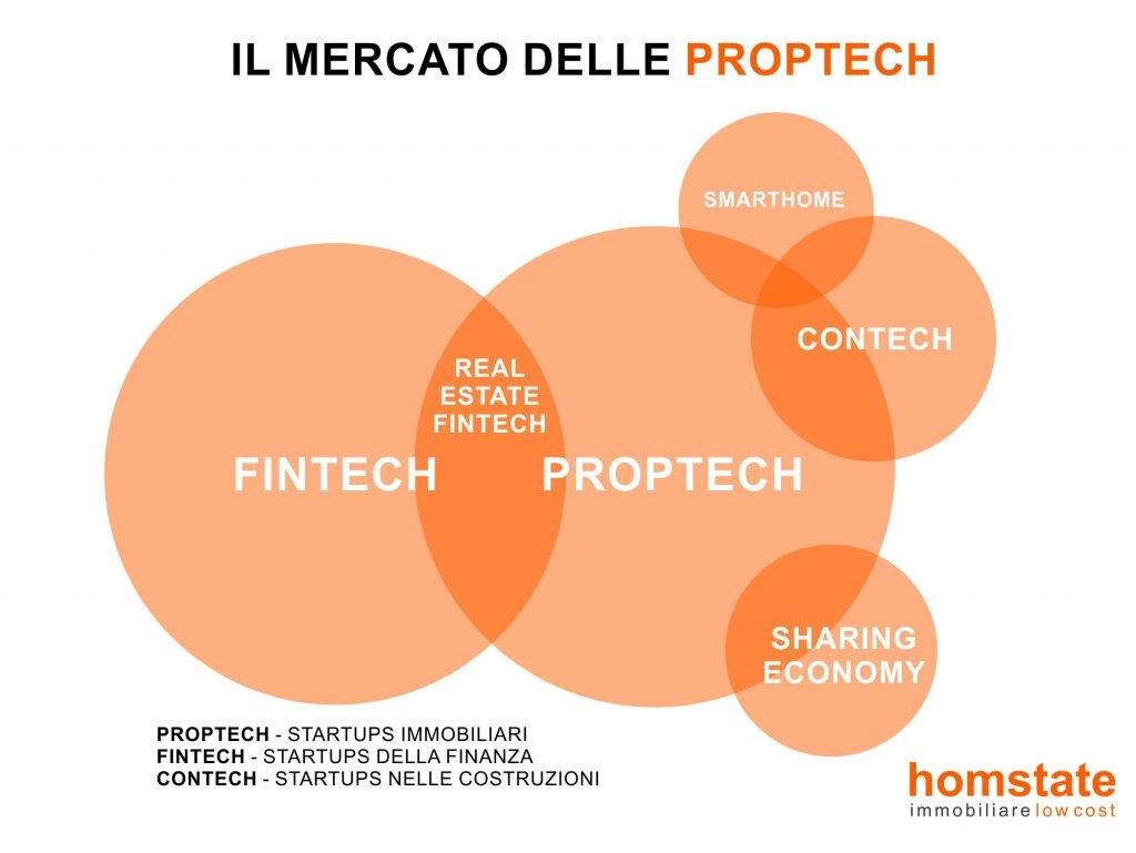 Startup, arrivano le 'PropTech': rivoluzione nella compravendita degli immobili