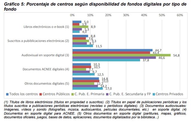 Gráfico 5: Porcentaje de centros según disponibilidad de fondos digitales por tipo de fondo